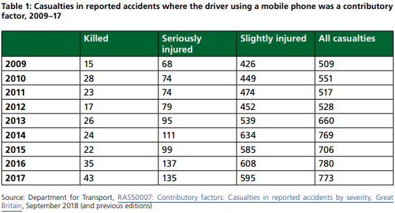Important Road Accident Stats