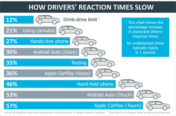 Response of detracted drivers